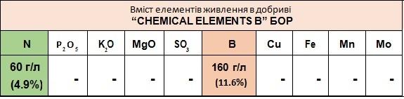 Мікродобриво «CHEMICAL ELEMENTS В»